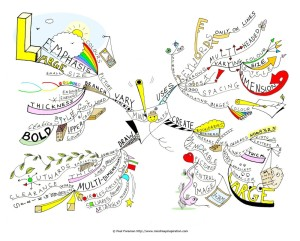 how-to-mind-map-by-paul-foreman-1000px