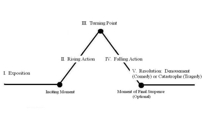 Freyrag Pyramid_Acts.JPG
