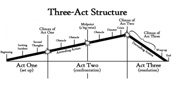 Three-Act-Structure-780x400.jpg